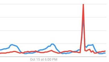 The world is so dependent on YouTube for videos that people frantically searched for alternatives during its 90-minute outage (GOOG, GOOGL)