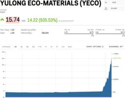 a tiny chinese manufacturer of eco-friendly building products explodes by 950% after pivoting to gemstones (yeco)