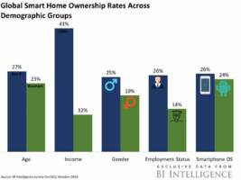 here's why current smart home device owners are appealing to tech companies