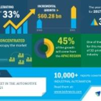Global IIoT Market in the Automotive Industry 2017-2021| Adoption of Virtual Reality Drives Growth| Technavio