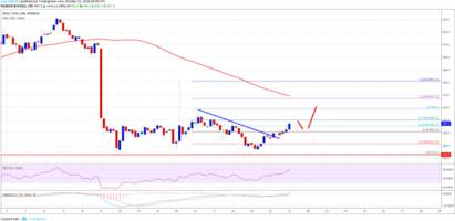 Bitcoin Cash Price Weekly Analysis: BCH/USD Primed for More Upsides