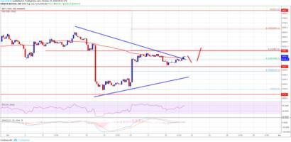 Bitcoin Price Weekly Analysis: BTC/USD Above $6,500 Could Accelerate Gains