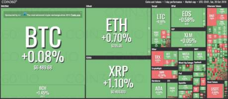 Crypto Markets See Little Movement, Bitcoin Continues to Trade Just Below $6,500