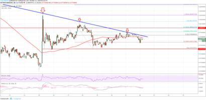 Cardano Price Analysis: ADA/USD at Potentially Major Turning Point