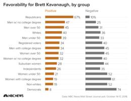 Poll: Kavanaugh fallout continues to polarize voters