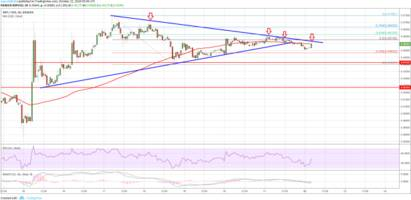 Ripple Price Analysis: XRP/USD Remains Supported Above $0.4230