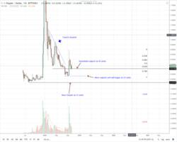 xrp price analysis: the inevitable bull run with hints from coil, omni news