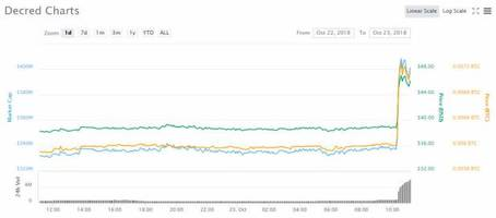 cryptocurrency market update: decred surging on binance listing