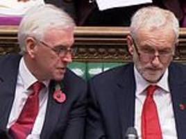 split between corbyn and mcdonnell is exposed as labour leader slams tax cut for 32m brits