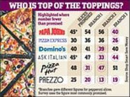 the pizza chains serving their diners less slices than they promise revealed