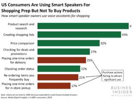 How e-tailers can take advantage of the growing popularity of smart home devices to engage with consumers (AMZN, TGT, GOOGL, WMT, GE)