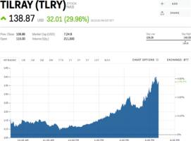 the cannabis producer tilray is going bananas after jeff sessions resigns as attorney general (tlry)