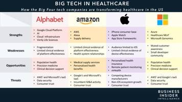 how alphabet, amazon, apple, and microsoft are shaking up healthcare — and what it means for the future of the industry (aapl, googl, msft, amzn)