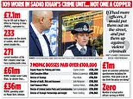 sadiq khan slammed for 'squandering' £7.1m per year from police budget on 'penpusher' executives