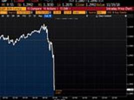 pound nosedives after dominic raab quits as brexit secretary