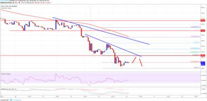 Bitcoin Cash Price Analysis: BCH/USD Accelerating Declines Below $400