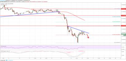 Cardano Price Analysis: ADA/USD Could Resume Losses Below $0.062