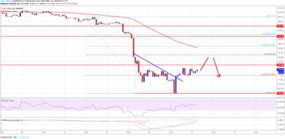 Ethereum Price Analysis: ETH/USD Remains Sell On Rallies Near $186