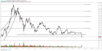 Bitcoin Price Analysis Yearly Support Breaks as Bitcoin Tests Underlying Demand