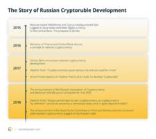 CryptoRuble: How Stable Could Russian National Stablecoin Be?