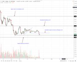 altcoins price analysis: xlm/usd stable while iot/usd and trx/usd tumble