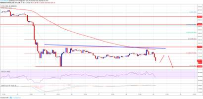 ethereum price analysis: eth/usd at risk of more declines