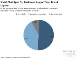 customers say they would be more loyal to brands that provide customer service over messaging apps (fb)