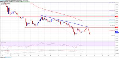 ethereum price weekly analysis: eth remains sell near $100
