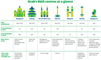 Grab opens Malaysia research facility to boost driver safety, communications capabilities