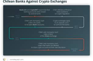 inside chilean power battle crypto exchanges vs. state banks