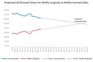 Audience demand for Netflix originals will soon pass demand for licensed TV shows and movies, and that's great news for the streaming giant as competition heats up
