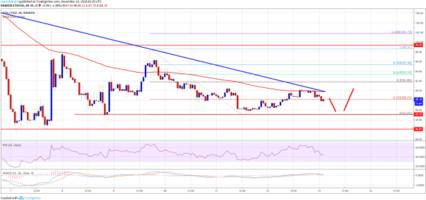 Ethereum Price Analysis: ETH at Potentially Significant Turning Point