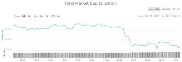 cryptocurrency market update: the friday dump is getting tedious
