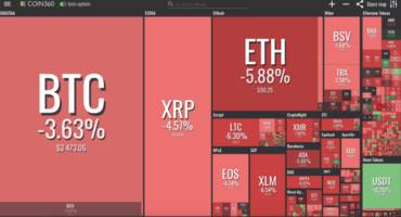 markets fail to hold yesterdays gains, bitcoin trades below $3,500