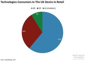 how retailers are using mobile ar to blend the online and in-store shopping journeys