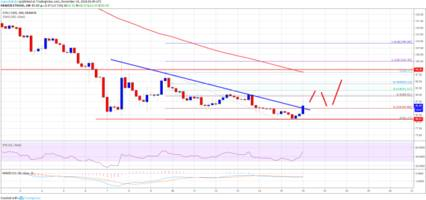 Ethereum Price Weekly Analysis: Upsides in ETH Remains Capped Near $98