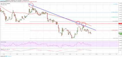 Ripple Price Analysis: XRP Could Retest Lows Before Higher