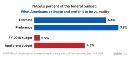 Most Americans don't know NASA's share of the federal budget — but 85% would give the space agency a big raise