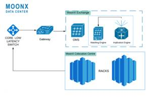 reinventing digital assets trading with colocation services