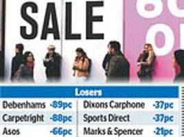 £17billion wipeout on high street: little festive cheer for retailers hit by brutal year