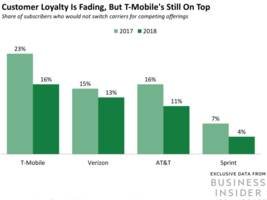 verizon and sprint are turning to rewards and promotions to capture market share (vz, aapl, s)