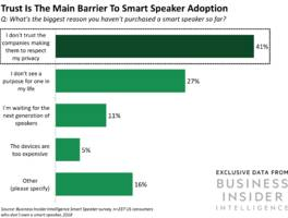 trust is the main barrier to smart speaker adoption – here's what companies can do about that