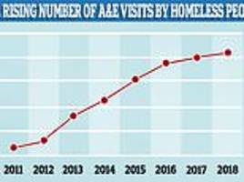 number of visits to england's a&e departments by homeless people 'has more than trebled since 2011'