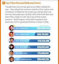 2018 entertainment trends report: sanju most discussed movie of the year; ranbir kapoor among most discussed actors for 2018; priyanka chopra, deepika padukone most talked about actresses