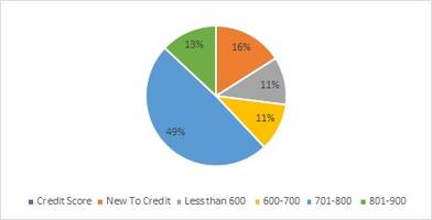 paisabazaar.com helps 8.3 lakh customers increase their credit score by over 100 points
