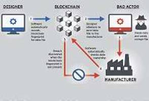 blockchain provides security, traceability for smart manufacturing