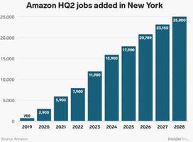 Amazon has canceled its New York City HQ2 plans. Here's why many New Yorkers opposed the project.