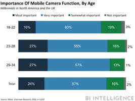 the smartphone camera could become the new way consumers find products online