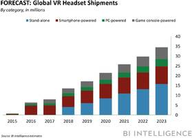 when it comes to vr hardware, consumers are balancing price point and experience