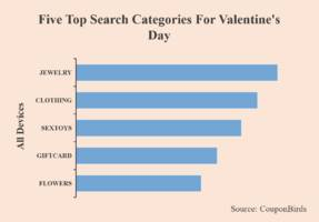 2019 valentine's day vs 2018 valentine's day - what changes have occurred to consumers' online shopping behavior?